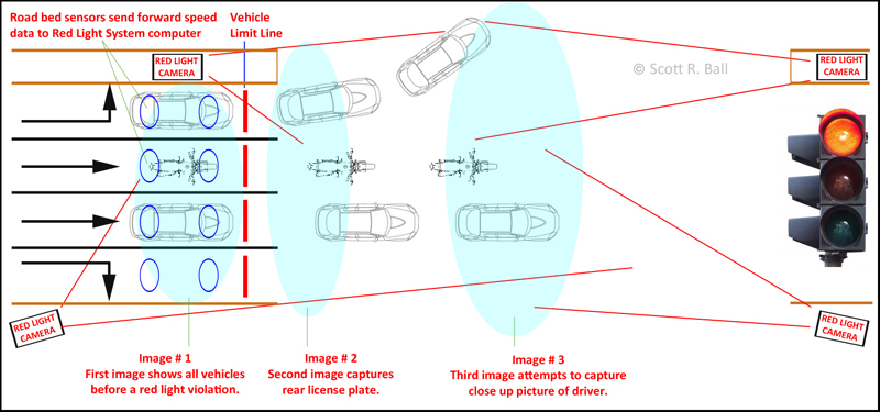 How Do Red Light Cameras Work ? Where are the Sensors that trigger the cameras?