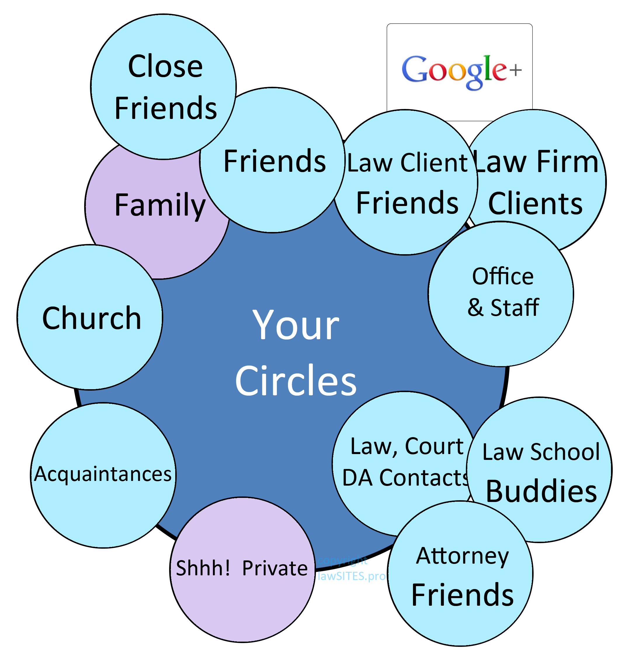 Google wants you define yourself and your business using Google Plus Circles