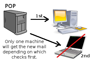 POP3 Email protocol was widely used when people had only ONE computer.