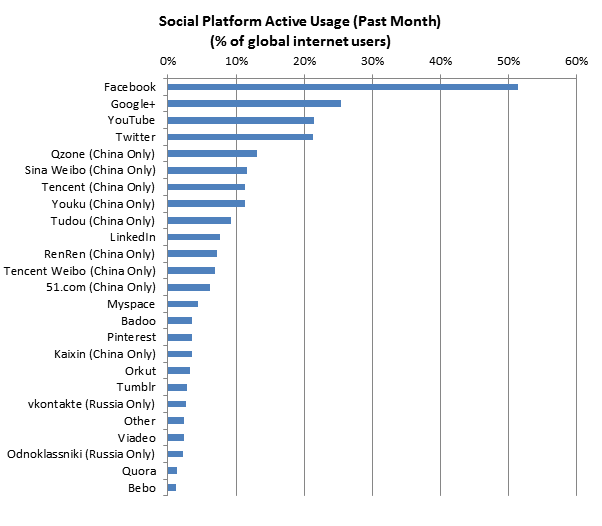 December 2012 Social Networking Chart.